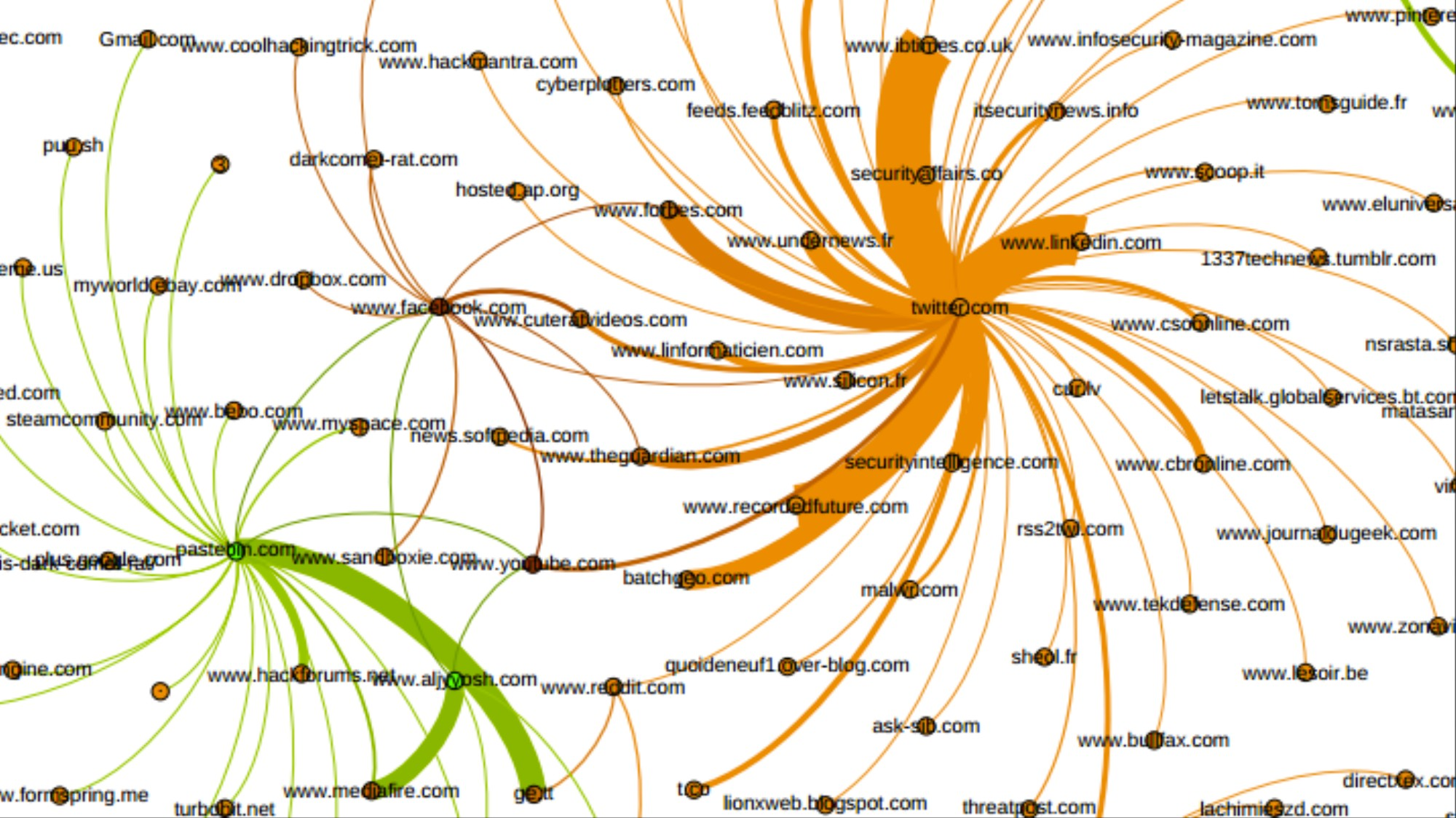 The Closest Thing to a Map of the Dark Net: Pastebin - VICE
