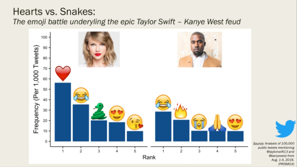 A Data Scientist S Emoji Guide To Kanye West And Taylor Swift