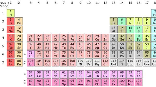 Will the periodic table ever be complete motherboard urtaz Gallery