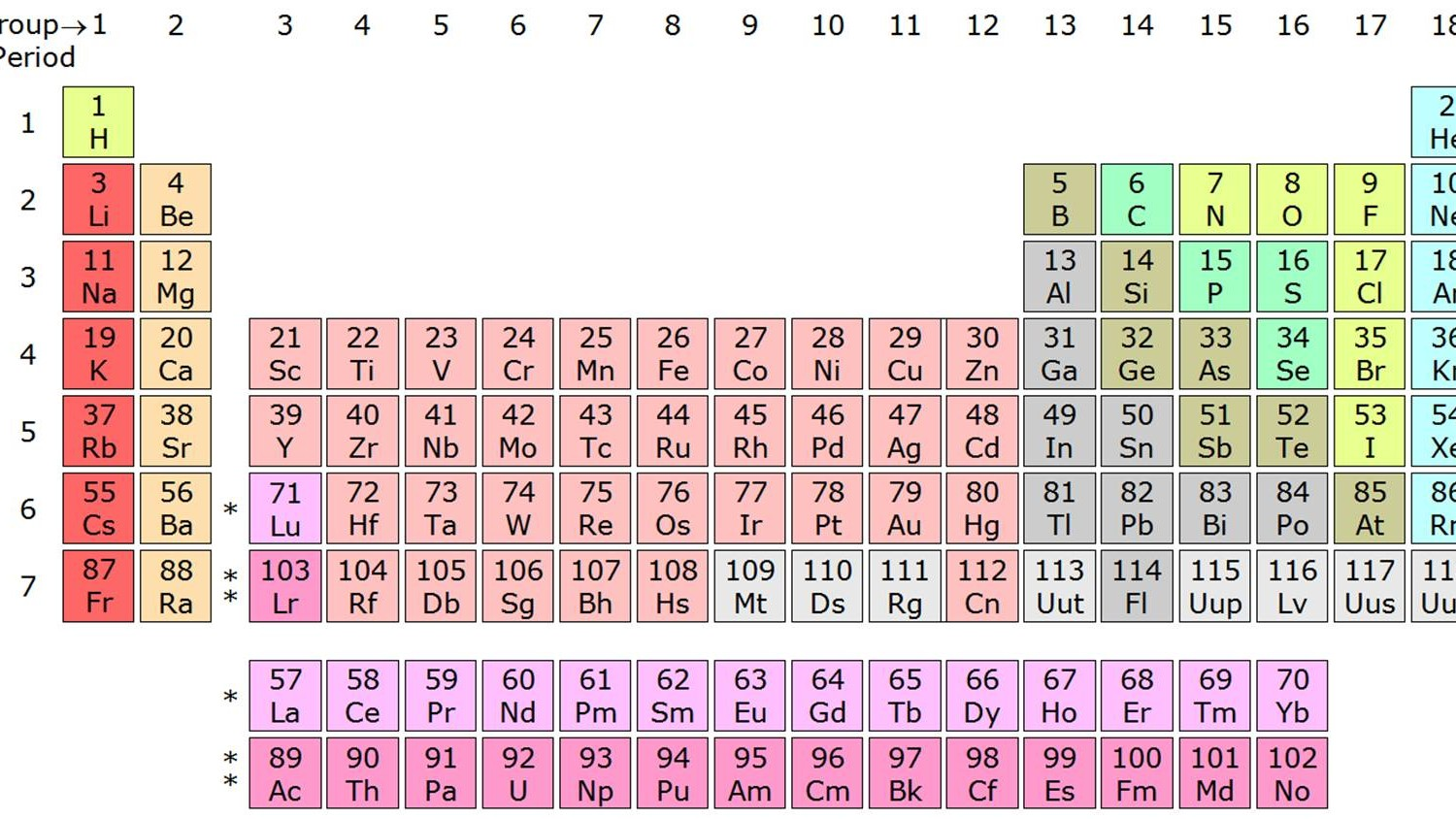 Will the periodic table ever be complete motherboard aug 29 2016 1204pm gamestrikefo Gallery
