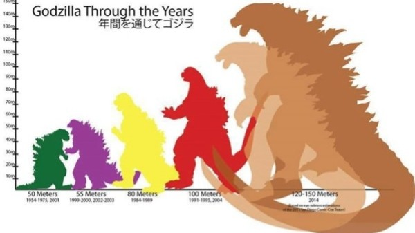 Why Godzilla Keeps Growing, According to Evolutionary Biology and Pop Psychology