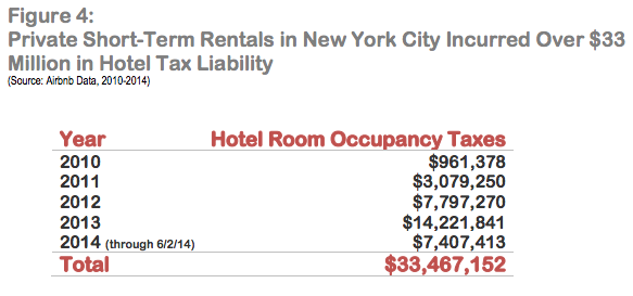 In Nyc Airbnb Is Dominated By Rich Power Users Running